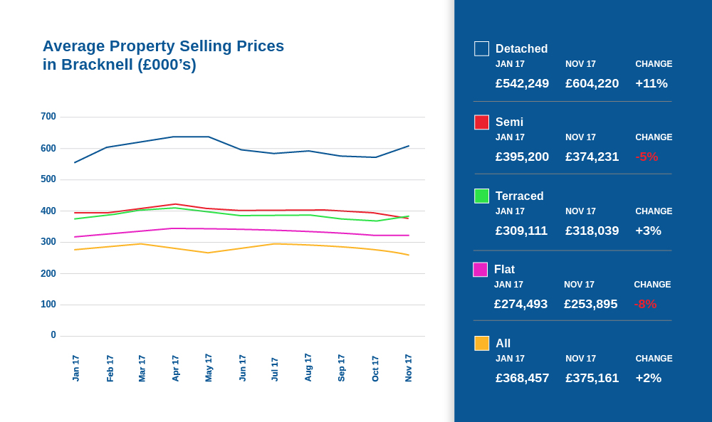 Average property selling prices in bracknell