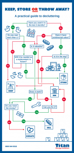 a practical guide to decluttering flow diagram