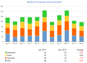 bracknell-number-of-properties-sold